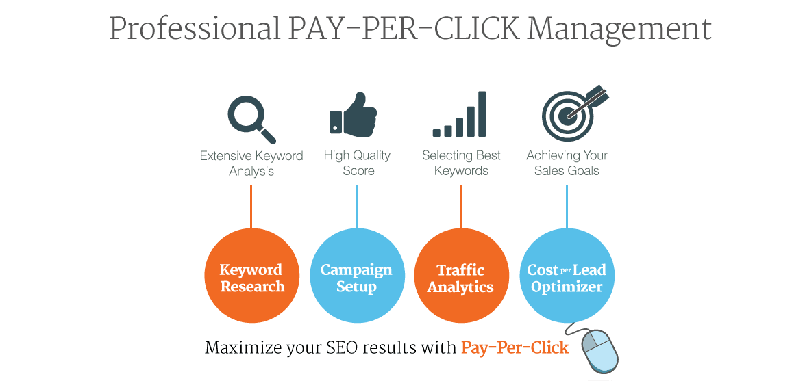 Pay Per Click Google Ads in jaipur